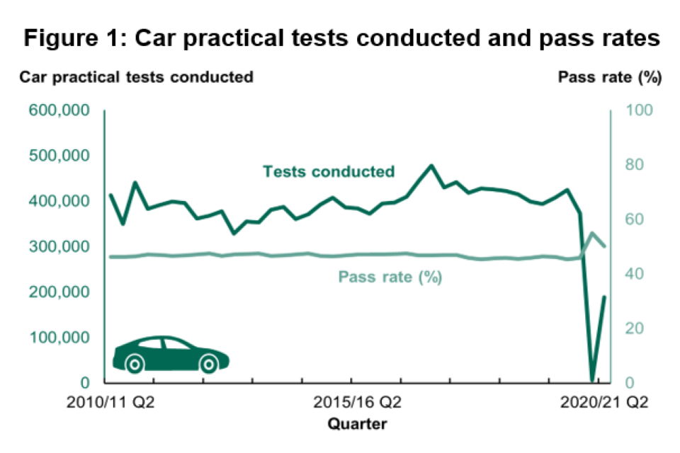 Pass Rate vs Driving Tests Conducted