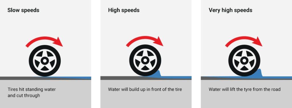 Aquaplaning Graphic
